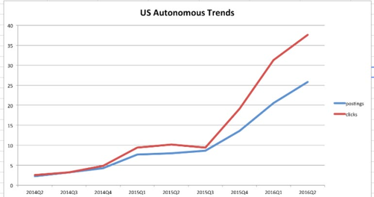 indeed-self-driving-car-trends.png