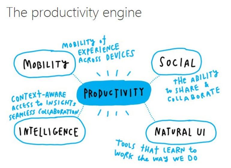 msproductivity