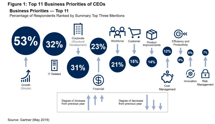 ceo-business-priorities-2019.png