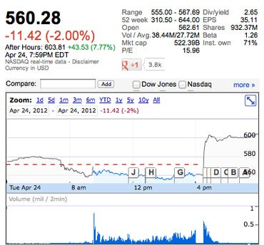 AAPL +43.53 (7.77%) in after hours trading to $603.81 - Jason O'Grady