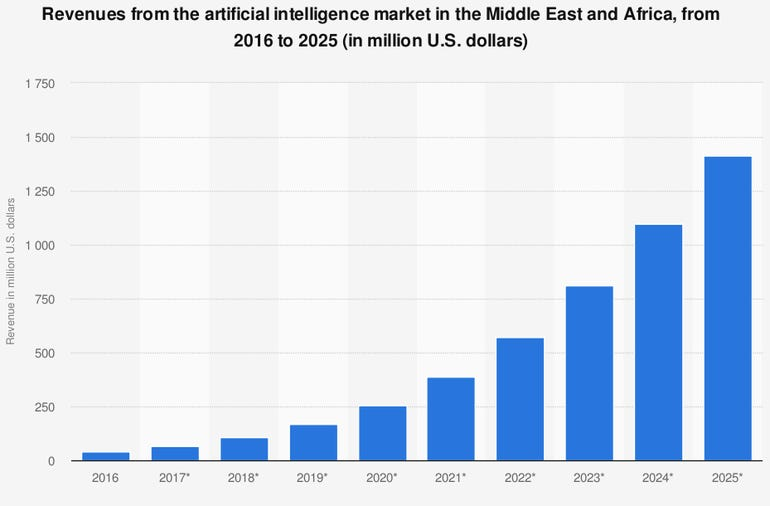 AI in the Middle East - a fast-growing sector