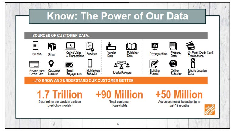 home-depot-customer-data.png