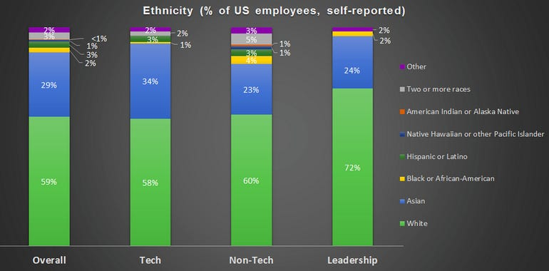 zdnet-twitter-diversity-report-2