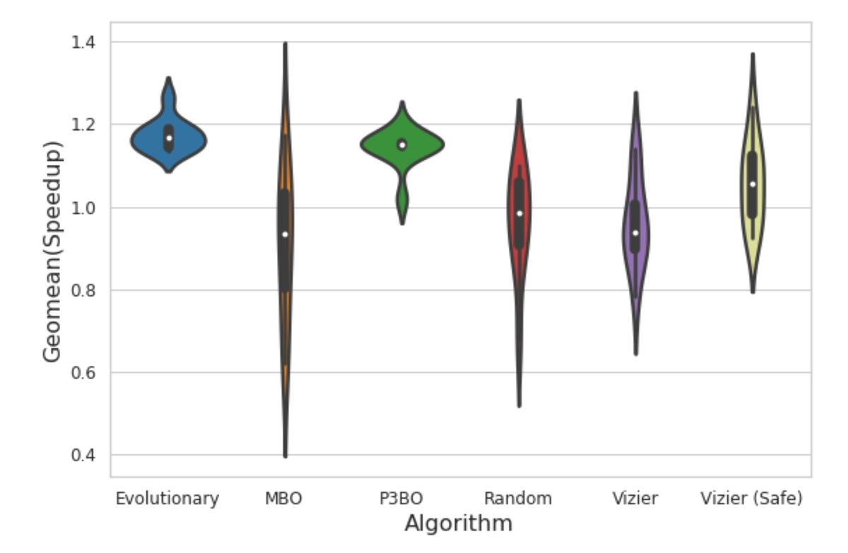 google-brain-2021-violin-plots-of-chip-design-optimization.png