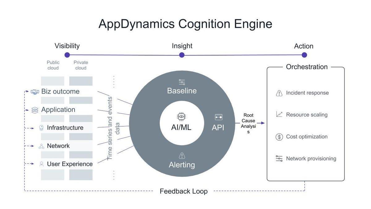 appdynamics-cognition-engine-slide.jpg