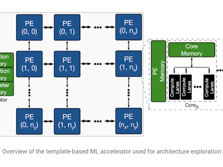 Google's deep learning finds a critical path in AI chips | ZDNet
