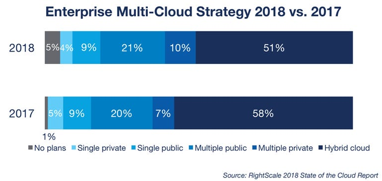 enterprise-multi-cloud-strategy-rightscale.png