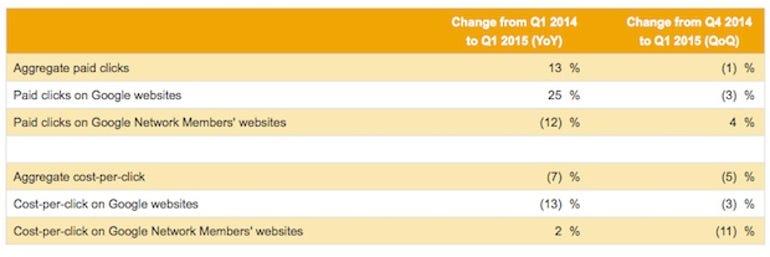 zdnet-google-q1-2015-earnings.jpg