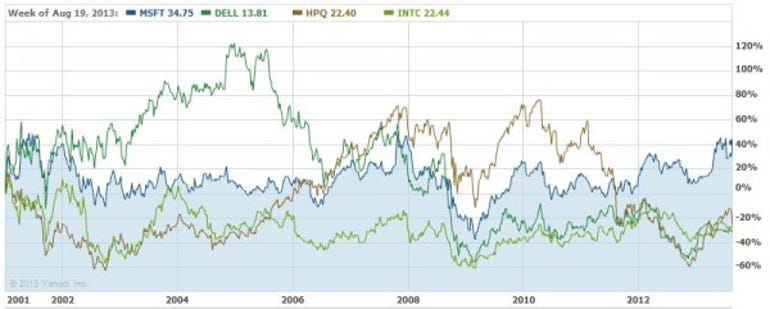 Microsoft's share price from 2001-13