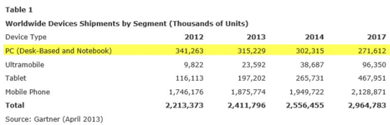 ww-device-shipments-2012-17-gartner-620px