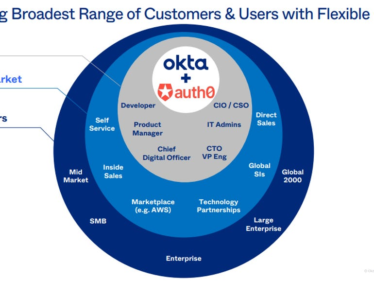 Okta and Auth0: A $6.5 billion bet that identity will warrant its own cloud | ZDNet