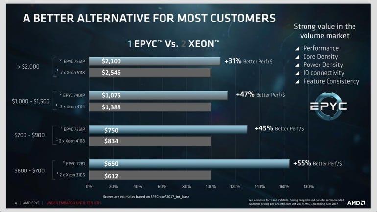 Single-socket EPYC vs. dual-socket Xeon
