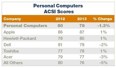 Apple tops ACSI index