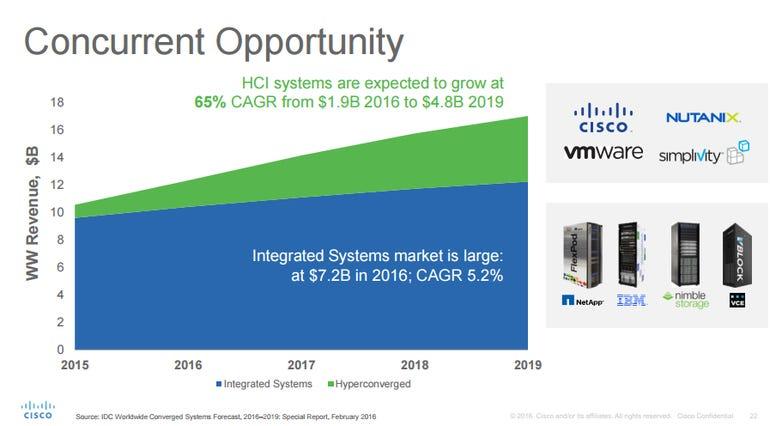 hyperconverged-market.png