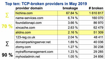 DNS over TCP problems