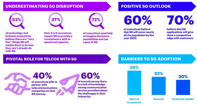 Tech and business decision makers have doubts amid 5G hype
