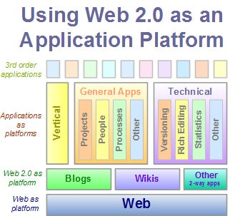 Blogs, Wikis, and Web 2.0 as application platforms