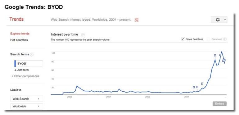BYOD-google-trend2