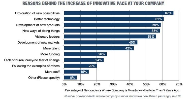 reasons-for-increased-innovation.jpg