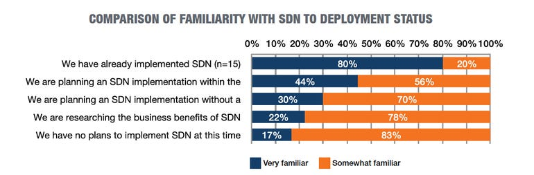 familiarity-vs-deployment-sdn.png