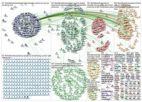 network diagram showing the connections between twitter users of a hashtag