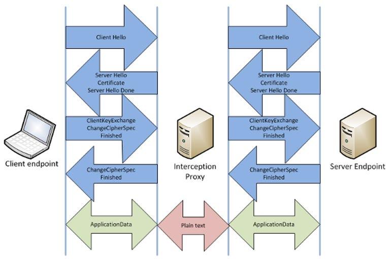 SSL-Interception-Proxy