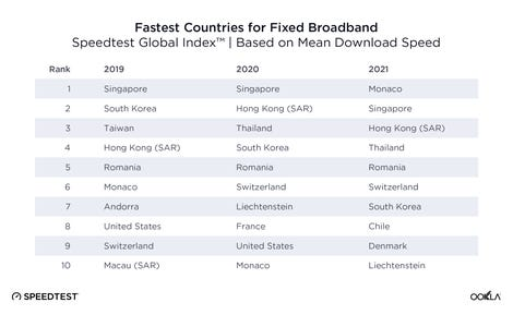 ookla-fastest-countries-fixed-0921.png