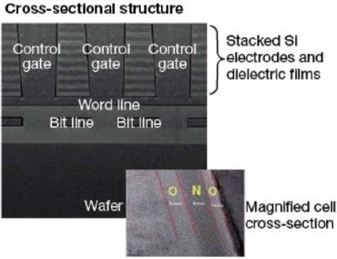 Vertical Gate NAND cross-section. Image courtesy Samsung.
