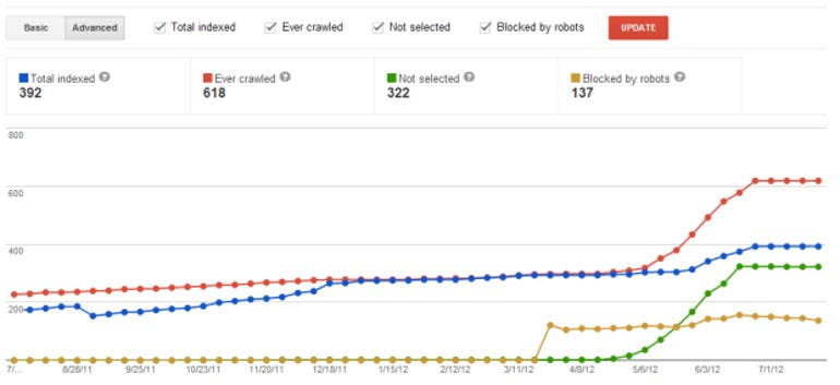 Index Status graph from Google