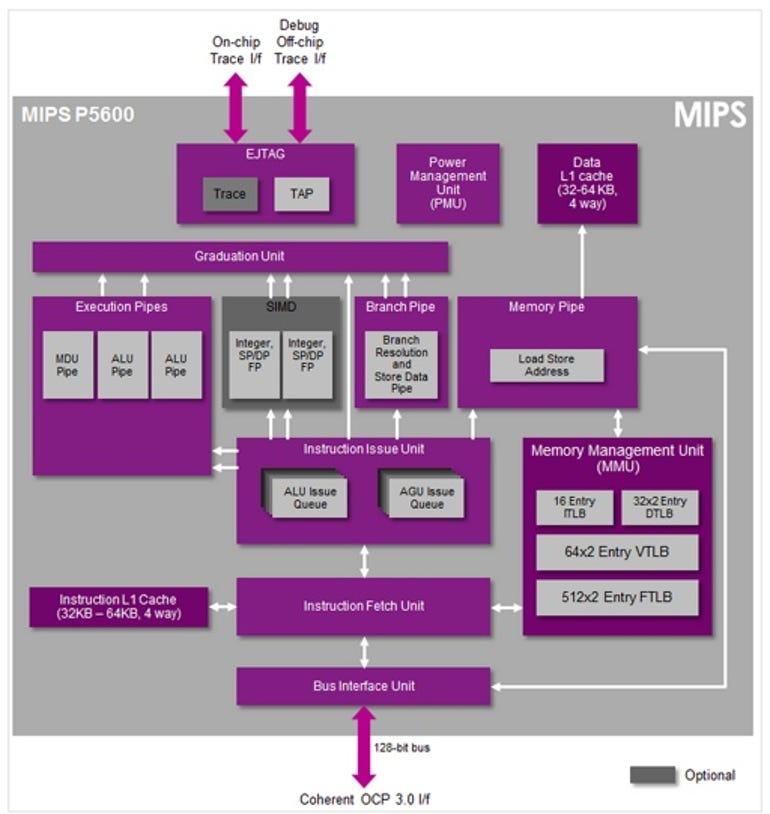 MIPS Warrior P-Class CPU Core