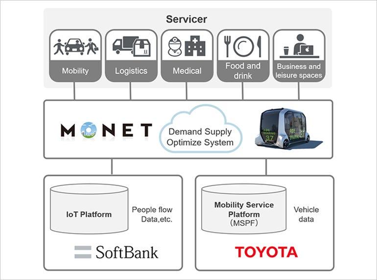 softbank-toyota-monet.jpg