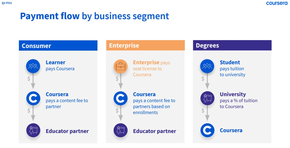 coursera-q1-2021-payment-flow.png