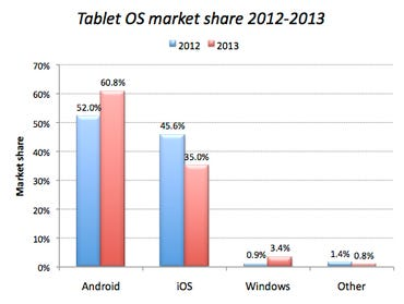 tablets-os-mkt-share