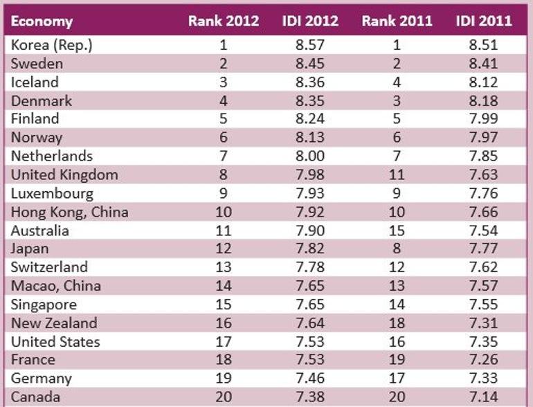 The ITU's Top 20 countries.