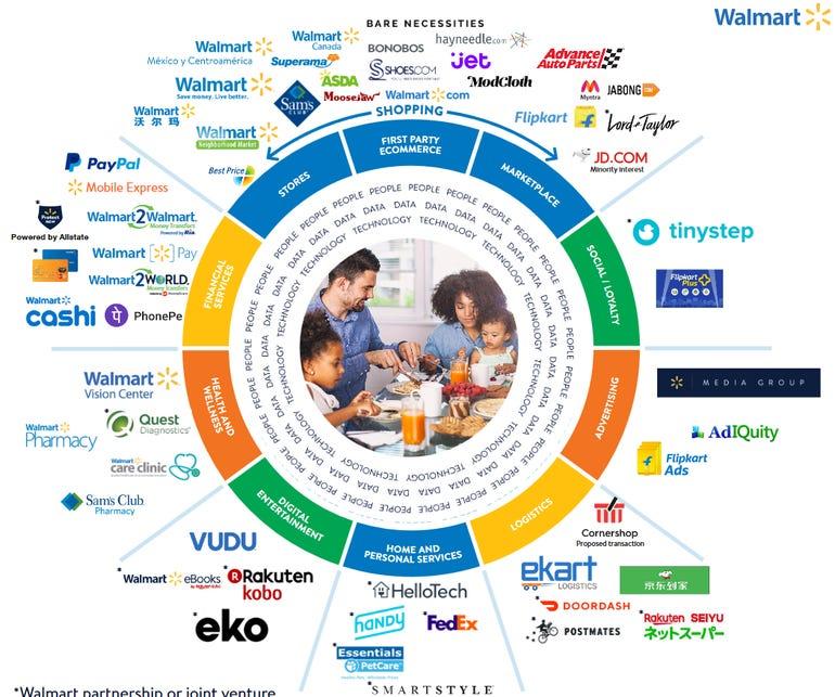walmart-ecosystem.png