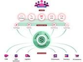 Twilio launches Twilio Engage, eyes marketing automation