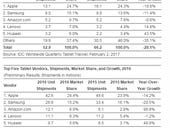 Tablet market 'spiraling decline' continues, Apple remains No. 1, Amazon moves up