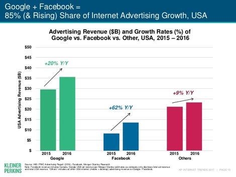 internet-trends-2017-report-15-638.jpg