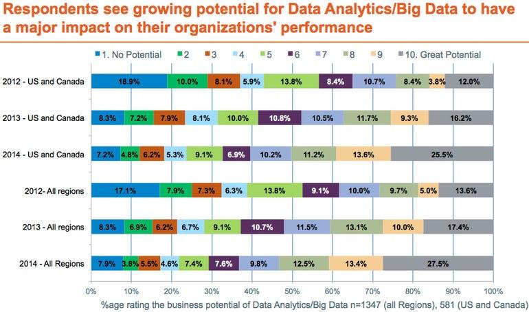 Big data chart 4