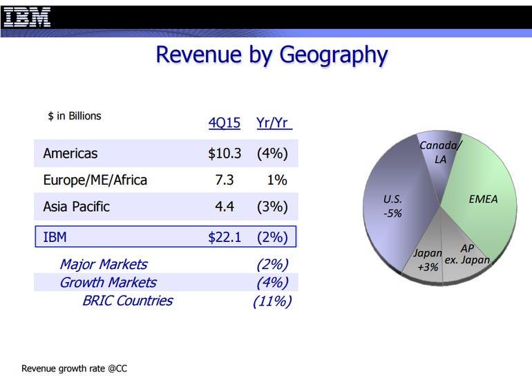 ibm-revenue-geo-q4.png