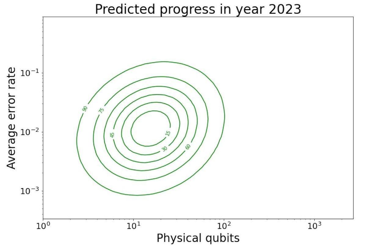 210215-prediction-of-quantum-milestone-papers-2023.jpg