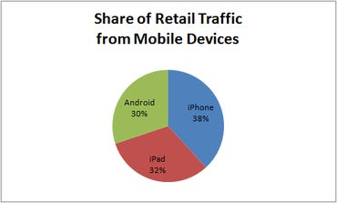 Figure 3: Share of Retail Traffic from Mobile Devices (IBM Benchmark)