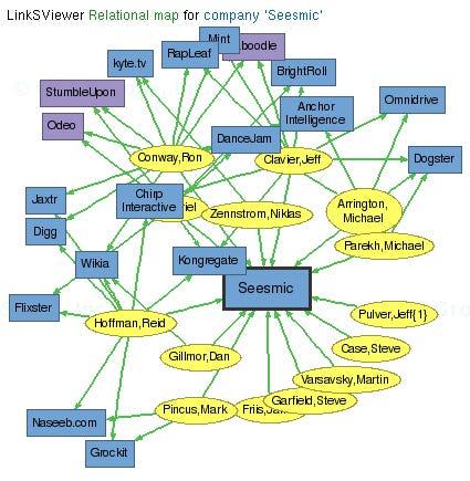 Seesmic investors map