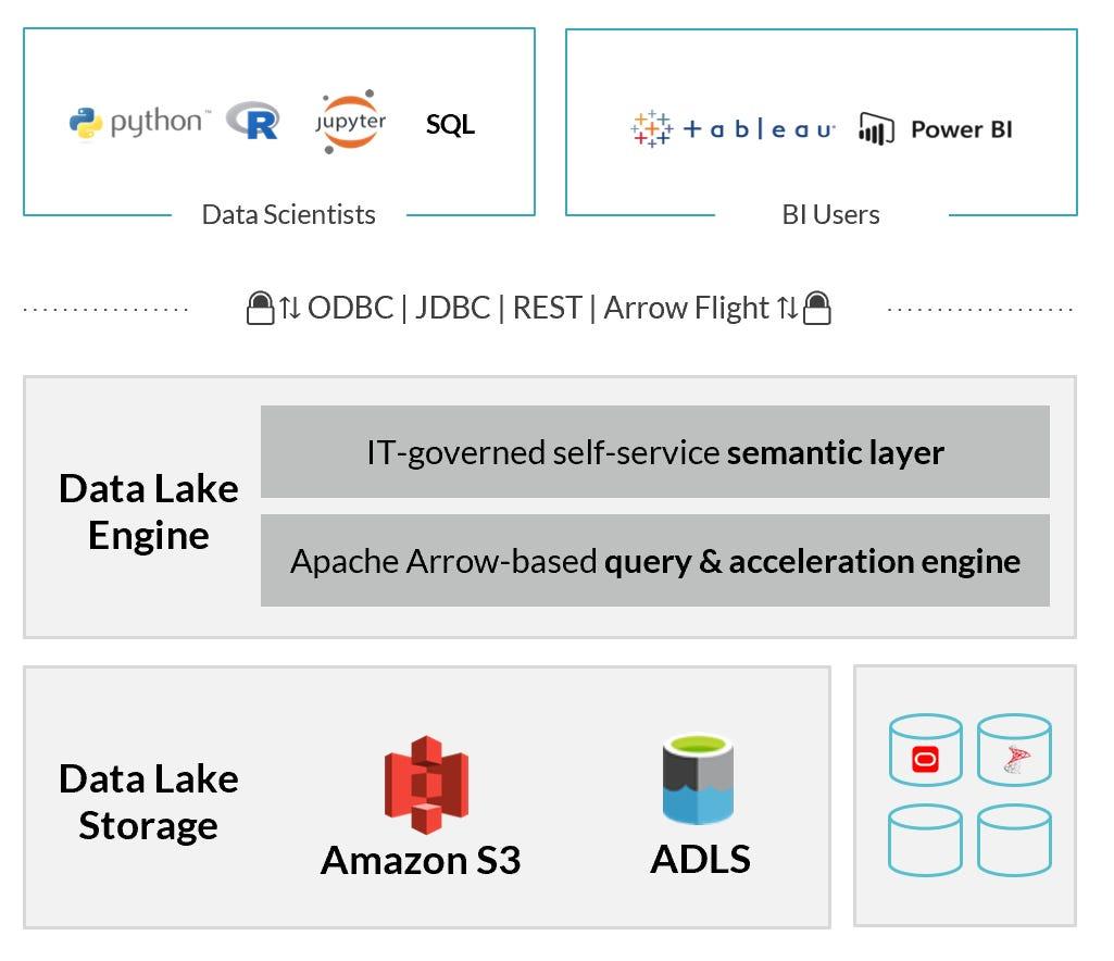 dremio-data-lake-engine-architecture.png