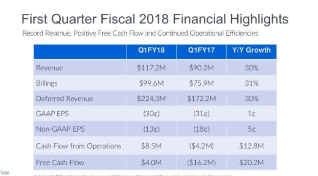boxfinancialhighlights.png
