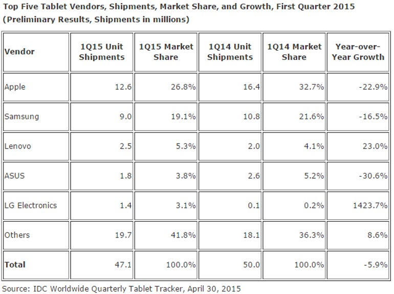 tablets-q1-2015-shipments-idc.png
