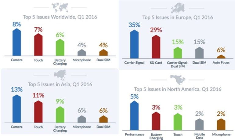 Device failure rate by region