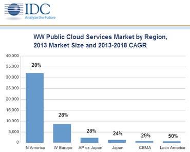 cloud share region