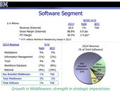IBM's Q2 better than expected; Hardware struggle continues