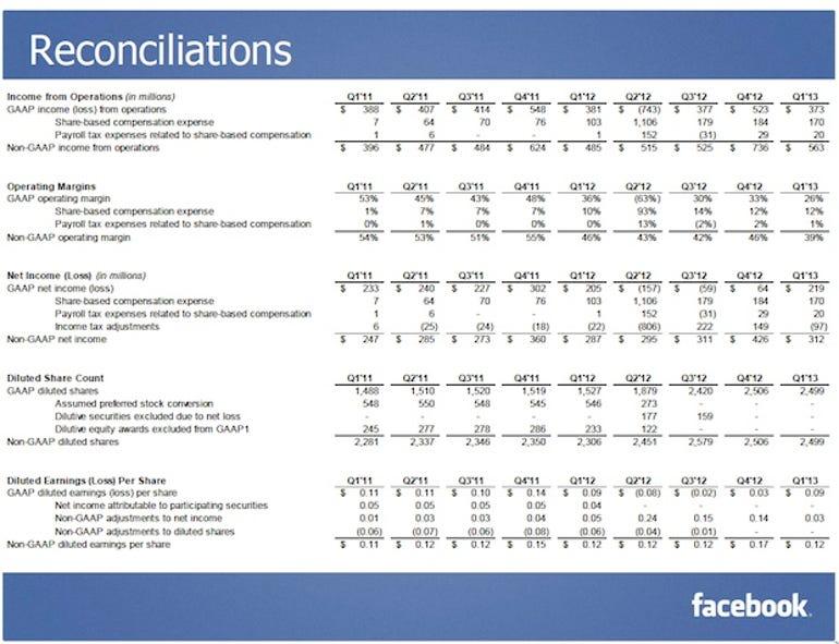 zdnet-facebook-q1-2013-slides-2